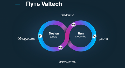 Valtech